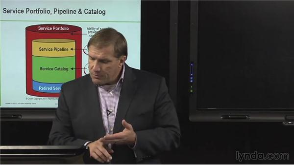 Service portfolio, pipeline, and catalog: ITIL Foundations