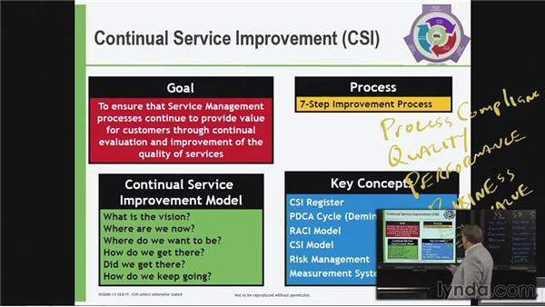 Continual Service Improvement: Goal, process, and key concepts: ITIL Foundations