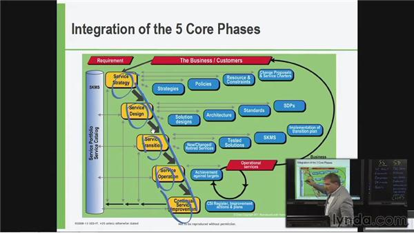 Integration of the five core phases: ITIL Foundations