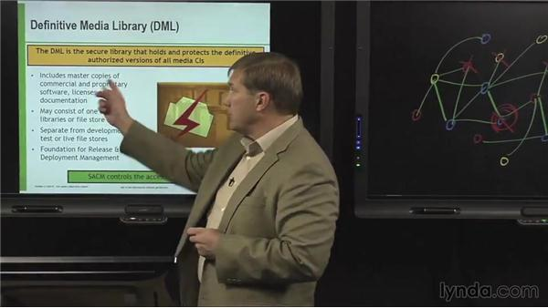 Definitive Media Library: ITIL Foundations