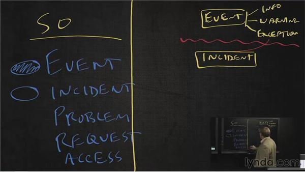 Incident management: ITIL Foundations