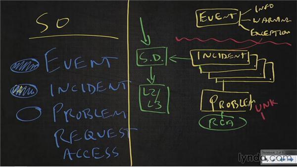 Problem management: ITIL Foundations