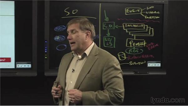 Problem-management interfaces: ITIL Foundations