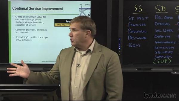Continual Service Improvement: Phase and process overview: ITIL Foundations