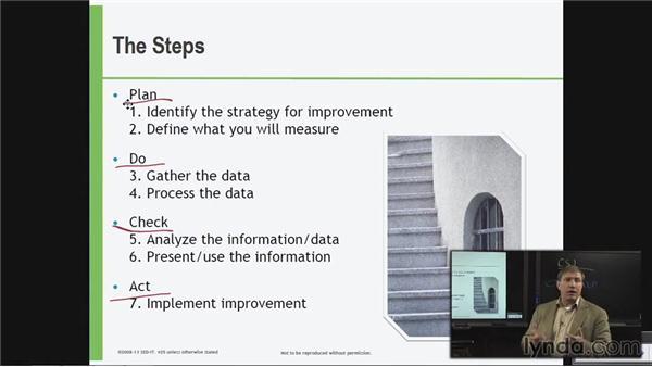 Seven-step improvement process: ITIL Foundations