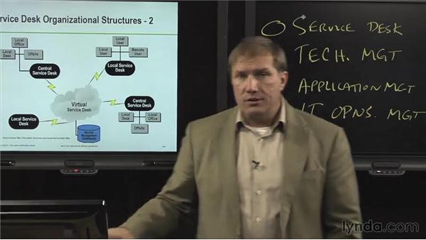 Service Desk organizational structure: ITIL Foundations