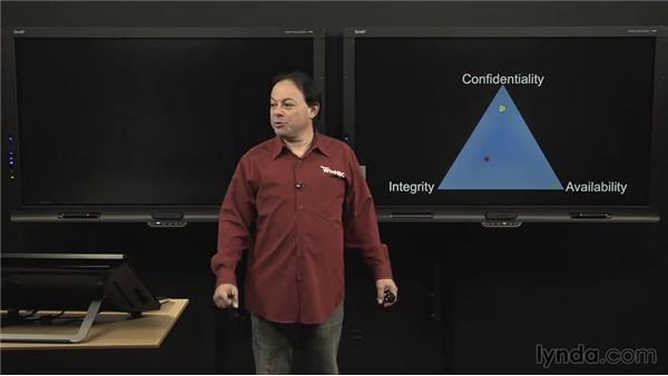 Using the triad: IT Security Fundamentals