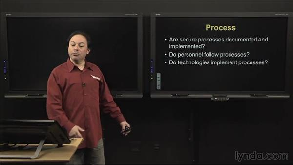 Process: IT Security Fundamentals