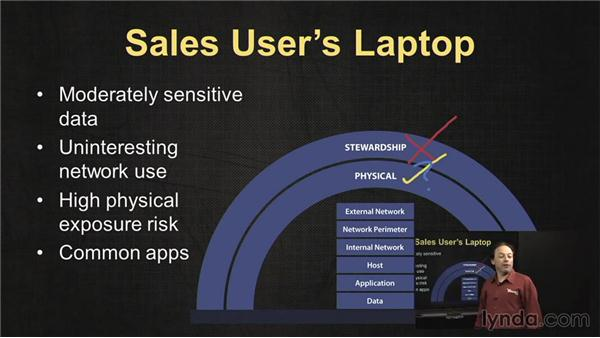 The sales user's laptop: IT Security Fundamentals