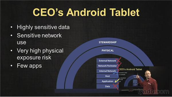The CEO's Android tablet: IT Security Fundamentals