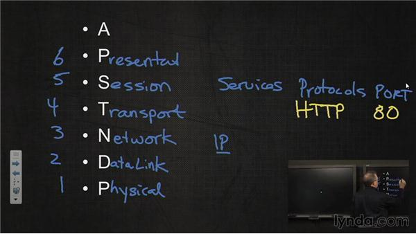 The Open Systems Interconnection (OSI) model: Windows 7 Networking and Security