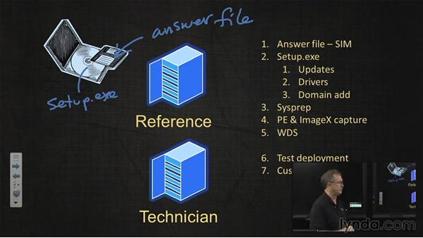 Reference and technician PCs: Windows 7 Enterprise Deployment