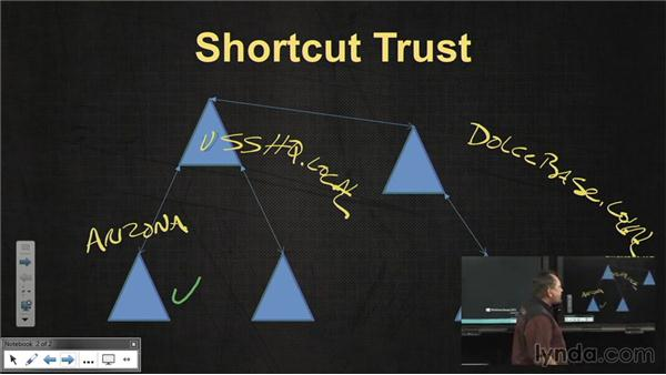 Shortcut trusts: Windows Server 2012 Active Directory: Domain Service Design