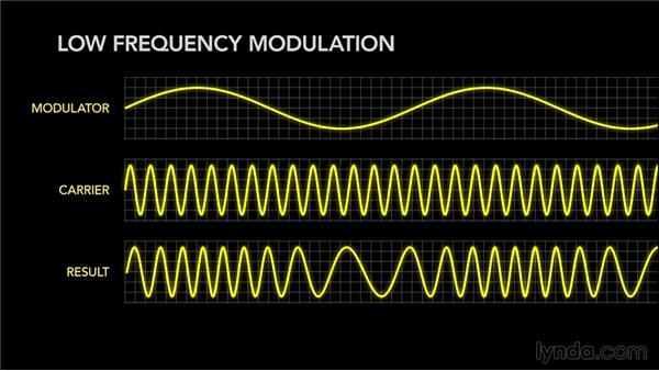 Exploring the theory of FM synthesis: Synth Programming: Beyond the Basics