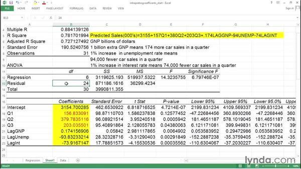 Interpreting regression coefficients: Excel Data Analysis: Forecasting