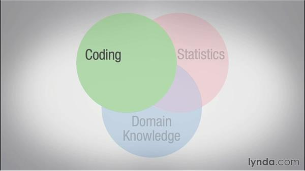The three facets of data science: Techniques and Concepts of Big Data