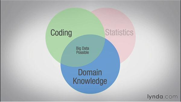 Big data without data science: Techniques and Concepts of Big Data