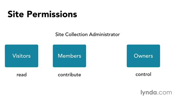 Introducing permissions: SharePoint Designer 2013: Branding SharePoint Sites