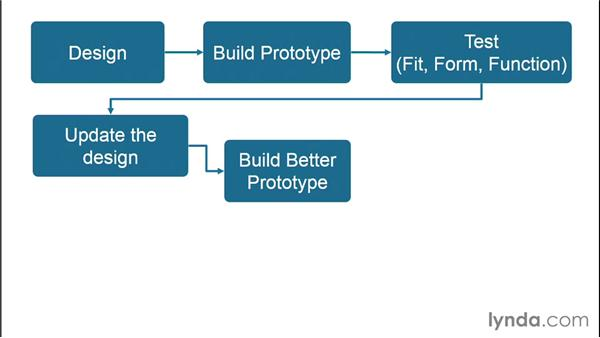 Exploring the prototyping workflow: Rapid Prototyping for Product Design