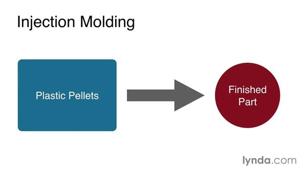 Injection molding a plastic part: Rapid Prototyping for Product Design