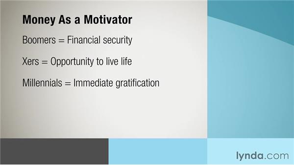 Motivating different generations: Managing Multiple Generations