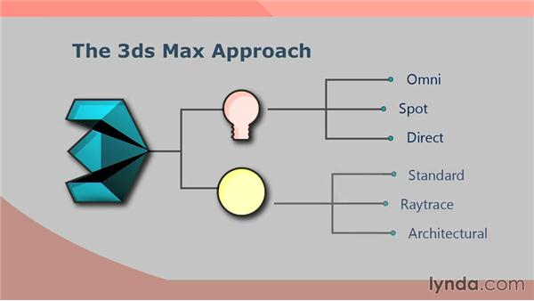 mental ray workflow options and recommendations: Up and Running with mental ray in 3ds Max