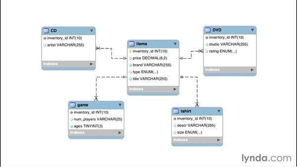 Why use a dynamic column?: Understanding MariaDB for MySQL Users