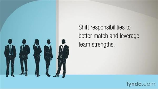 Leveraging strengths across the team: Managing for Results