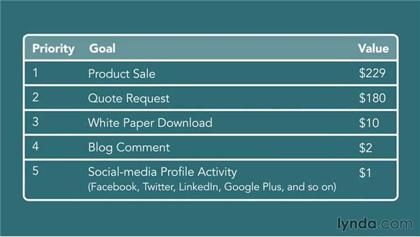 Ranking your goals: Conversion Rate Optimization Fundamentals