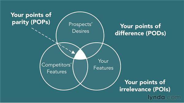 Testing your value proposition: The PODs, POPs, and POIs framework: Conversion Rate Optimization Fundamentals