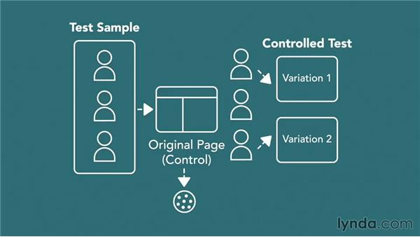 Understanding testing technology: Conversion Rate Optimization Fundamentals