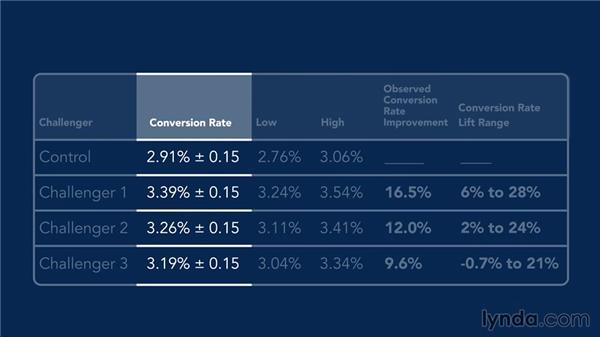 Understanding testing-tool statistics: Conversion Rate Optimization Fundamentals