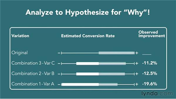 Understanding losing tests: Conversion Rate Optimization Fundamentals