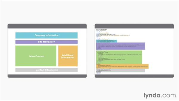 The value of structure: HTML Essential Training