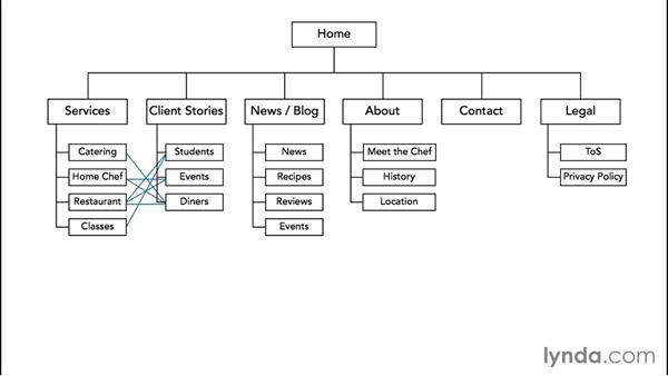 Welcome: WordPress Developer Tips: Information Architecture and the Template Hierarchy