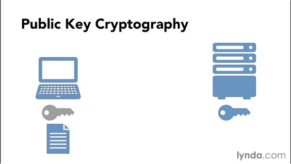 Understanding key pair encryption: Understanding Secure Sockets Layer
