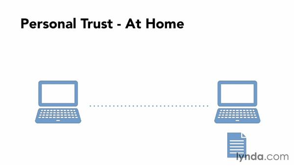 Trusted SSL vs. self-signed SSL: Understanding Secure Sockets Layer