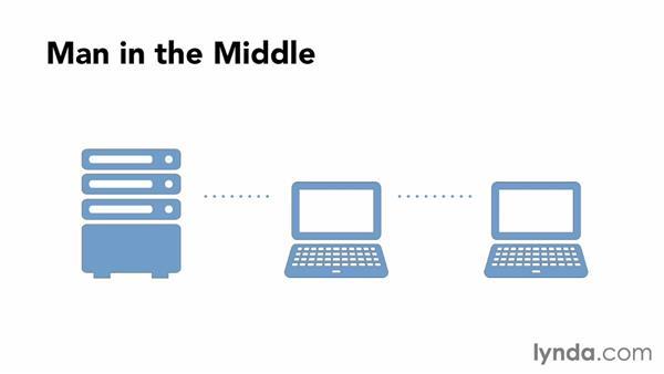 Understanding SSL transactions: Understanding Secure Sockets Layer