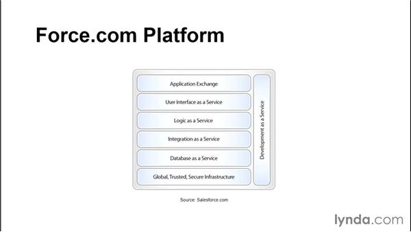 Understanding the differences between salesforce.com, force.com, and Salesforce1: Developing with Visualforce