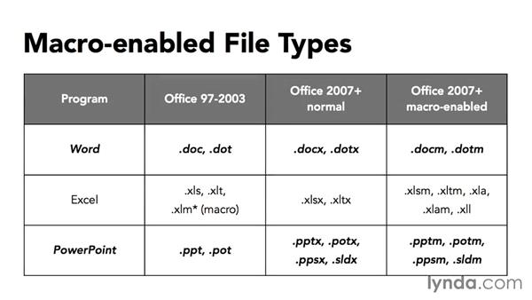 Using macro-enabled file types: Securing Microsoft Office Files