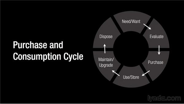Focus on the entire purchase-and-consumption cycle: Competitive Strategy