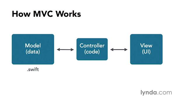 Using Model-View-Controller (MVC): Cocoa with Swift Essential Training