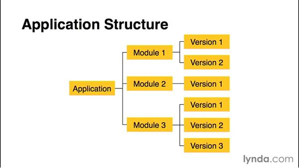 What are modules?: Using Java to Program Google App Engine