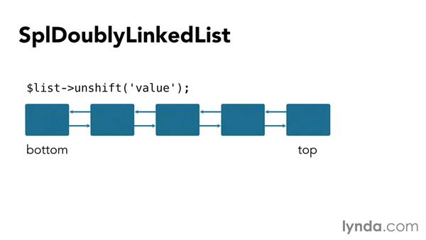 how to clear a doubly linked list java