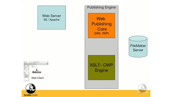 Components of FileMaker Server Advanced: FileMaker 8.5 Web Publishing