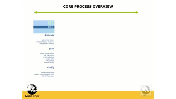 Core process overview: Web ReDesign: Strategies for Success