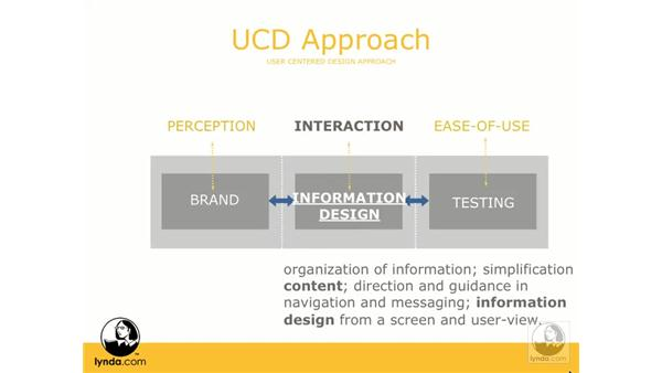 User-centered design: Web ReDesign: Strategies for Success
