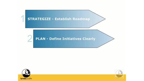 Strategic roadmap: Web ReDesign: Strategies for Success