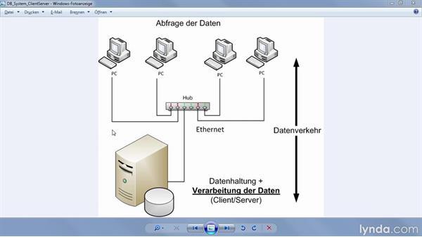 Die Client-Server-Datenbank