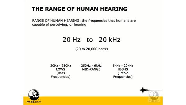 Hertz and frequency response: Digital Audio Principles